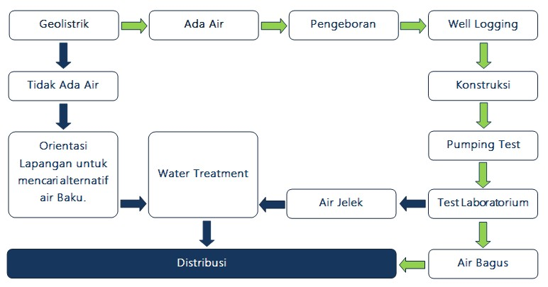 Integrated Water Solutions Diagram